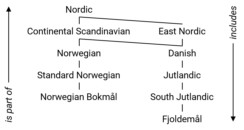 Languoid hierarchy